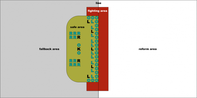 Schematic representation: standard formation relevant spaces