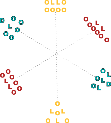 Schematic representation: Teams-Circle with Allies